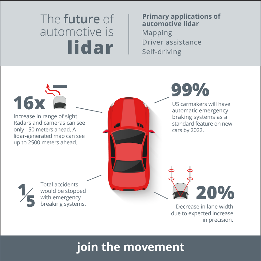 lidar-automotive-future-numbers.square.png